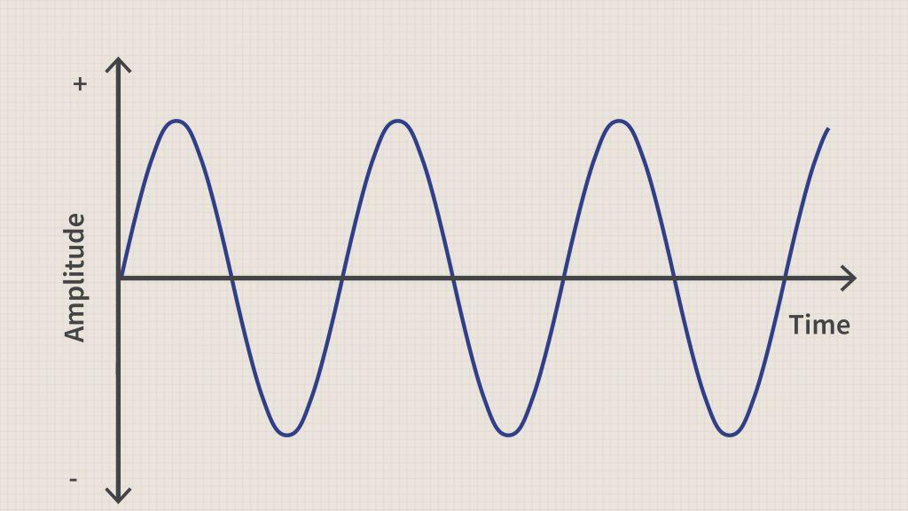 pure sine wave graph